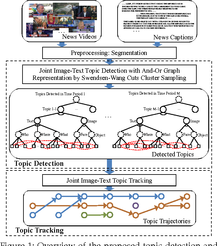 Figure 1 for Joint Image-Text News Topic Detection and Tracking with And-Or Graph Representation