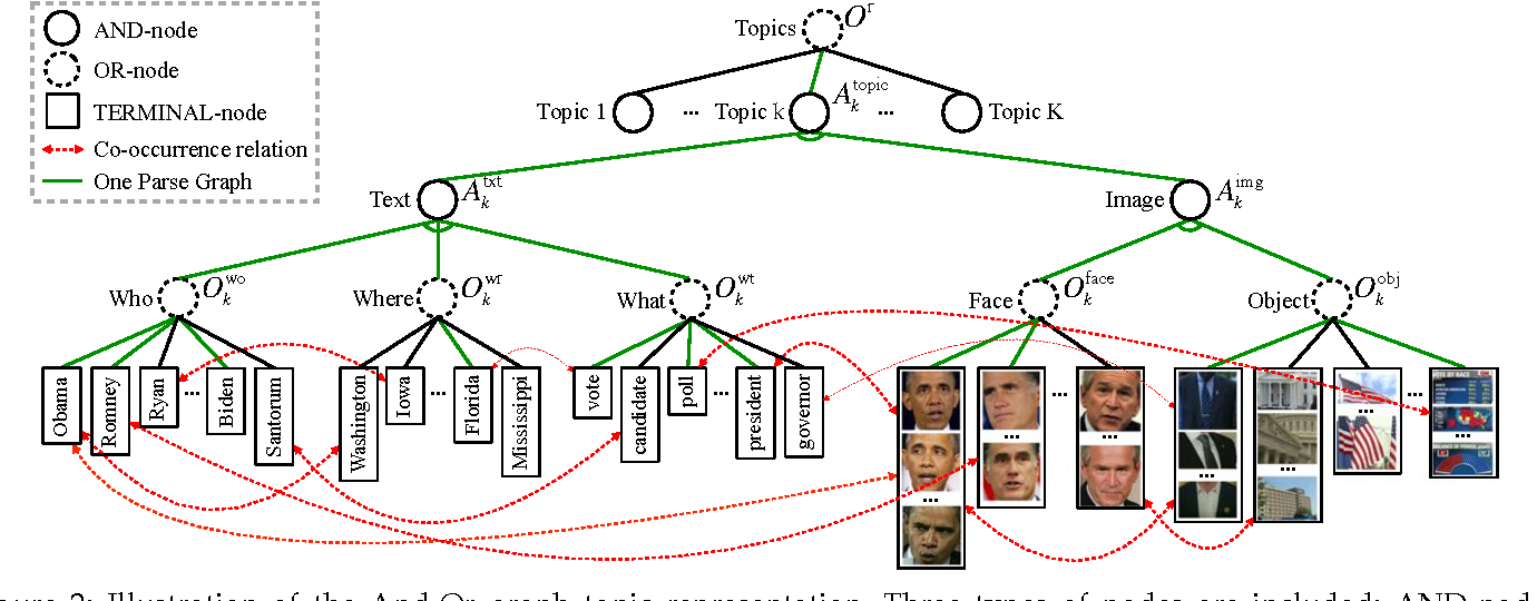 Figure 3 for Joint Image-Text News Topic Detection and Tracking with And-Or Graph Representation