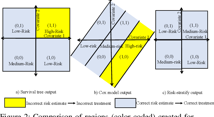 Figure 3 for Risk-Stratify: Confident Stratification Of Patients Based On Risk