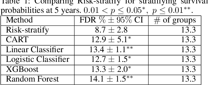 Figure 2 for Risk-Stratify: Confident Stratification Of Patients Based On Risk