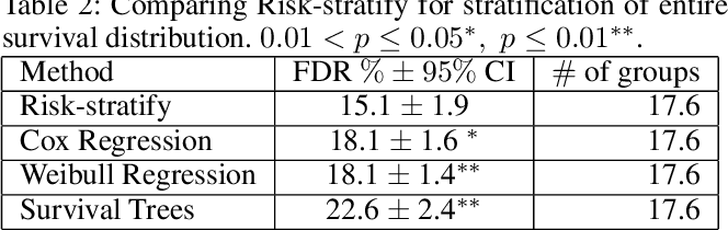 Figure 4 for Risk-Stratify: Confident Stratification Of Patients Based On Risk