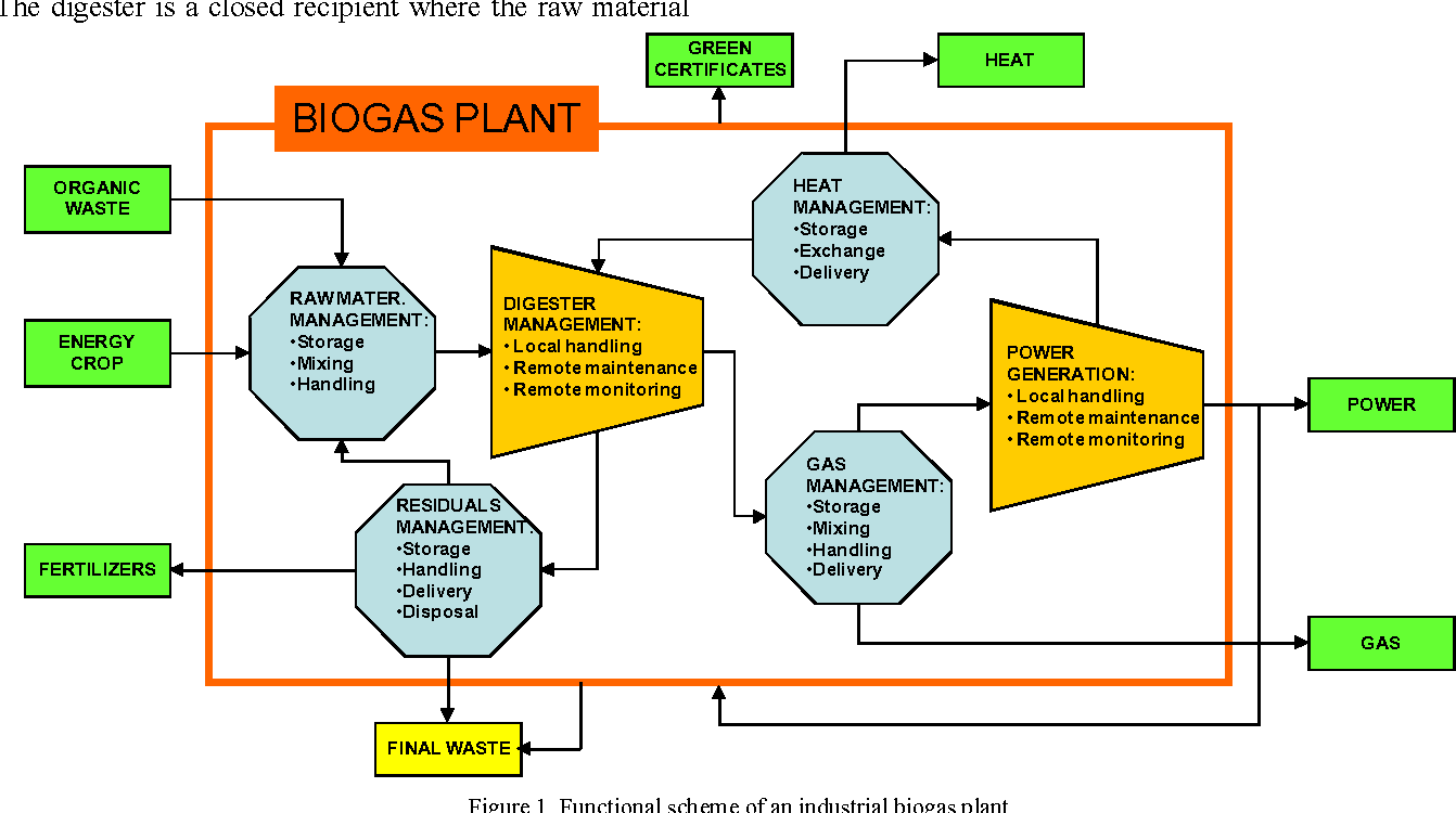 A Review Of Key Points An Industrial Biogas Plant European Digester Diagram Perspective Semantic Scholar