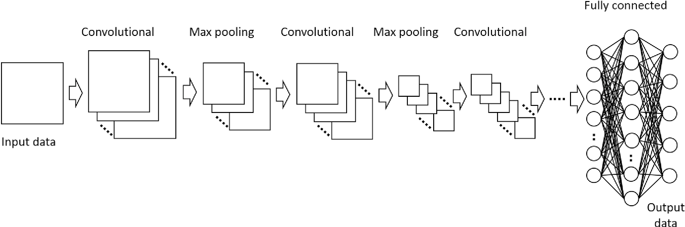 Figure 5 from Deep learning with convolutional neural