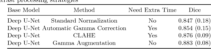 Figure 2 for Multi-Task Learning for Left Atrial Segmentation on GE-MRI