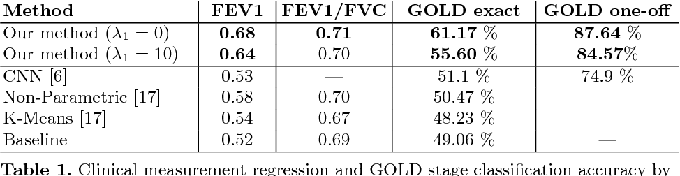 Figure 2 for Subject2Vec: Generative-Discriminative Approach from a Set of Image Patches to a Vector