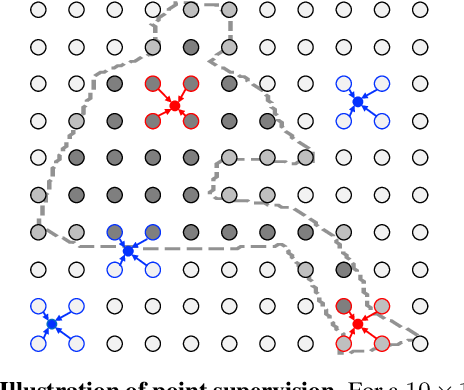 Figure 3 for Pointly-Supervised Instance Segmentation