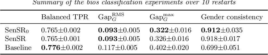 Figure 4 for Learning fair predictors with Sensitive Subspace Robustness