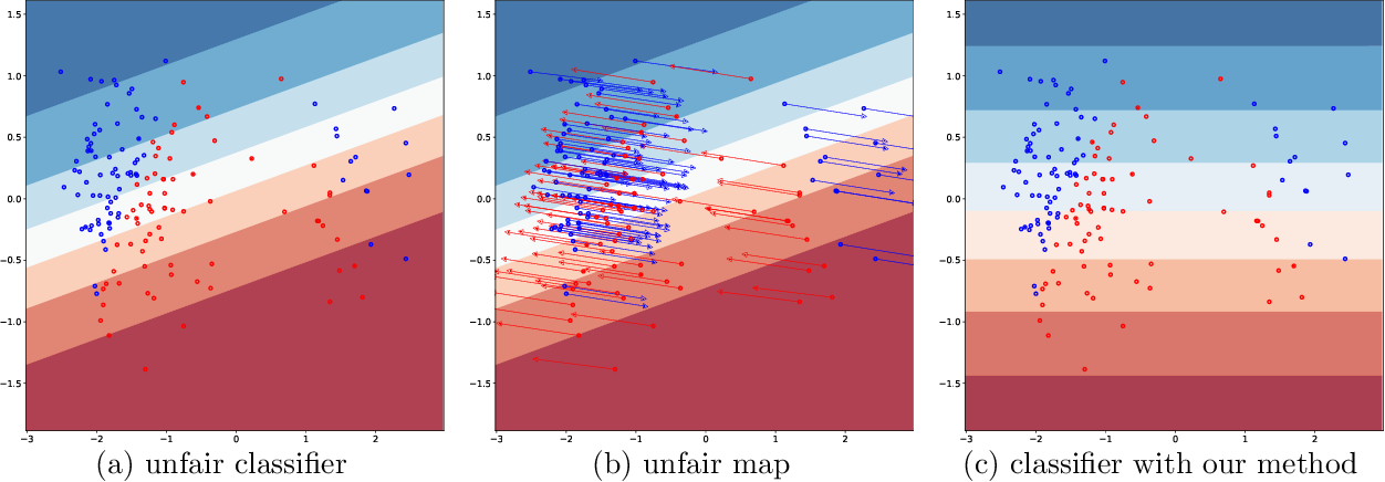 Figure 1 for Learning fair predictors with Sensitive Subspace Robustness