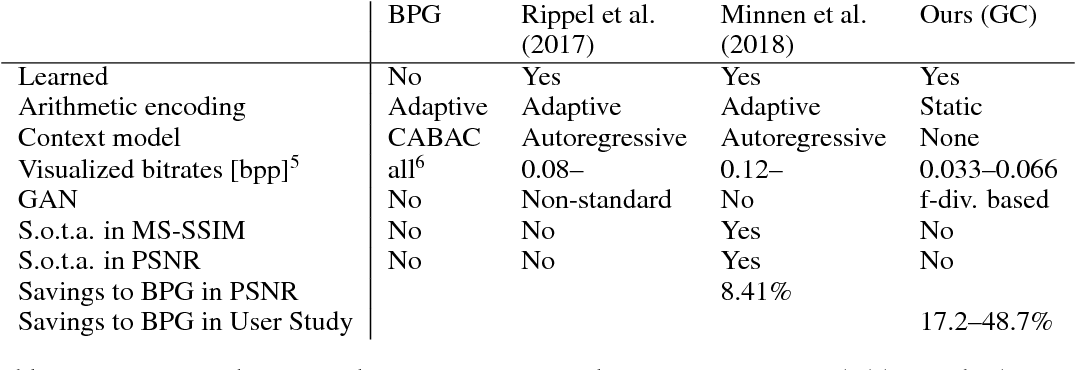 Figure 2 for Generative Adversarial Networks for Extreme Learned Image Compression