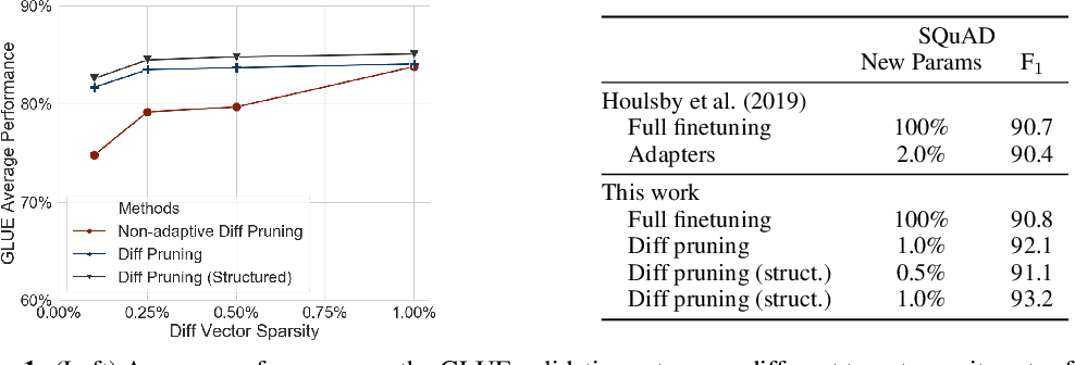 Figure 2 for Parameter-Efficient Transfer Learning with Diff Pruning