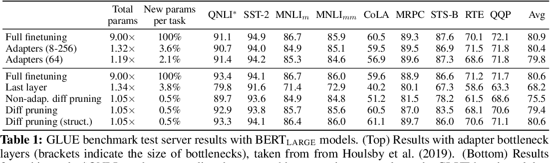 Figure 1 for Parameter-Efficient Transfer Learning with Diff Pruning