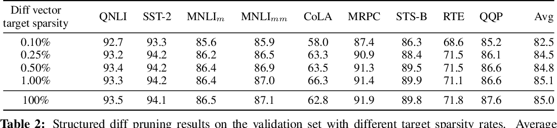 Figure 3 for Parameter-Efficient Transfer Learning with Diff Pruning