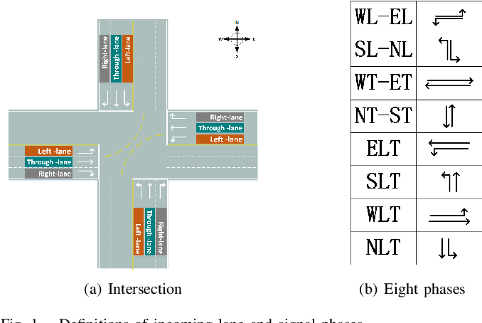 Figure 1 for Independent Reinforcement Learning for Weakly Cooperative Multiagent Traffic Control Problem