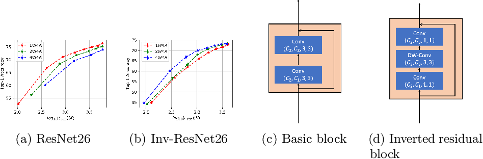 Figure 3 for One Weight Bitwidth to Rule Them All