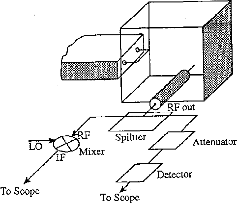 Cyclotron Resonance Maser Experiments In First And Second Harmonics