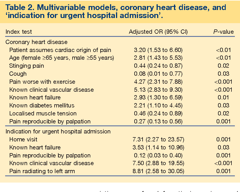 Table 2 from Accuracy of symptoms and signs for coronary