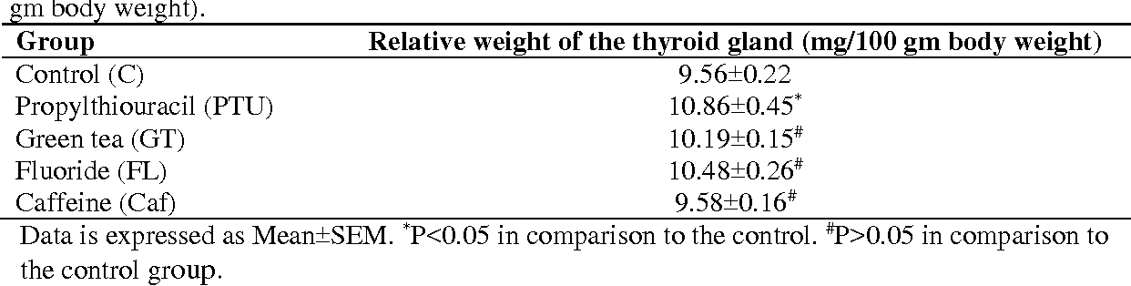 Table 2 from Effect of Excessive Green Tea Versus Fluoride and