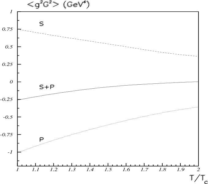 Figure 3: The temperature dependency of the gluon condensate at T > Tc. The solid line is total condensate, the dashed (dotted) line is the scalar (pseudoscalar) glueball contributions.