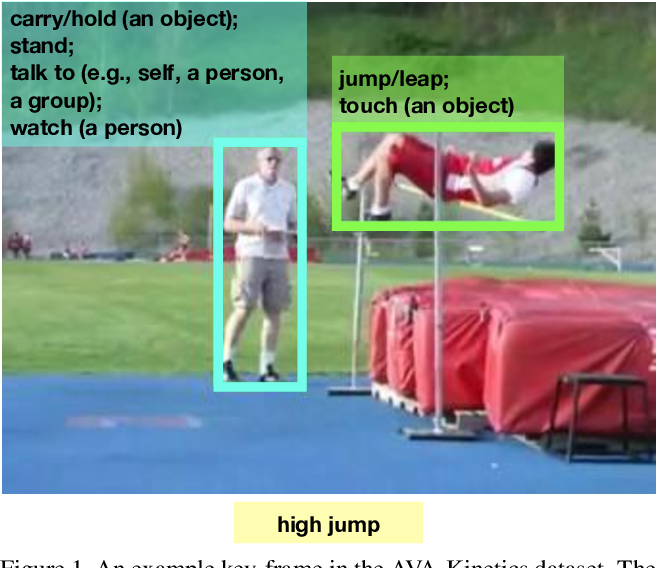 Figure 1 for The AVA-Kinetics Localized Human Actions Video Dataset