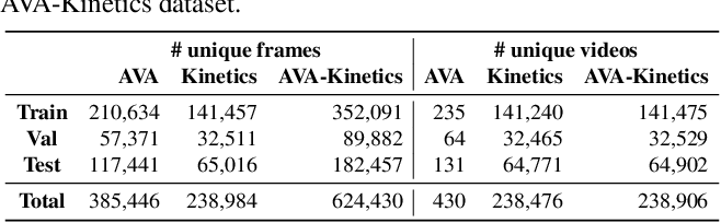 Figure 2 for The AVA-Kinetics Localized Human Actions Video Dataset