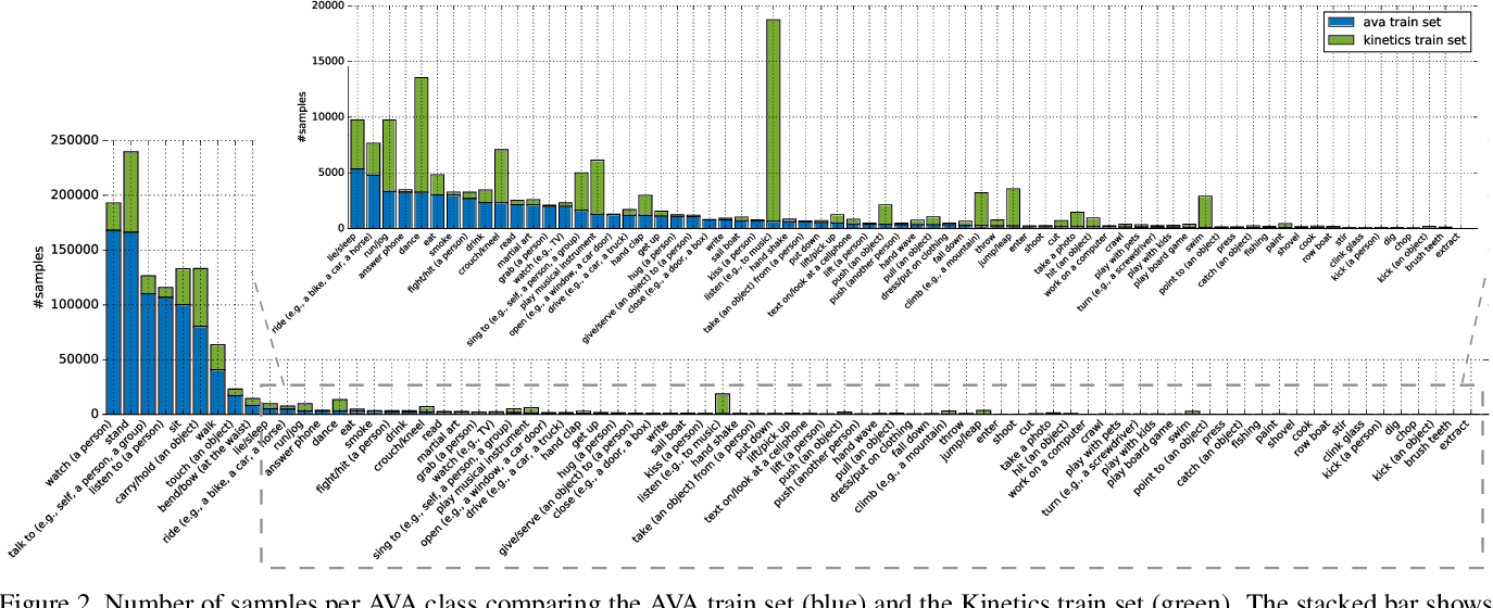 Figure 3 for The AVA-Kinetics Localized Human Actions Video Dataset