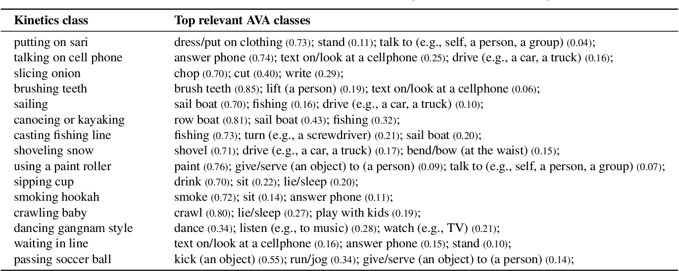 Figure 4 for The AVA-Kinetics Localized Human Actions Video Dataset