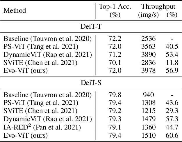 Figure 2 for Evo-ViT: Slow-Fast Token Evolution for Dynamic Vision Transformer