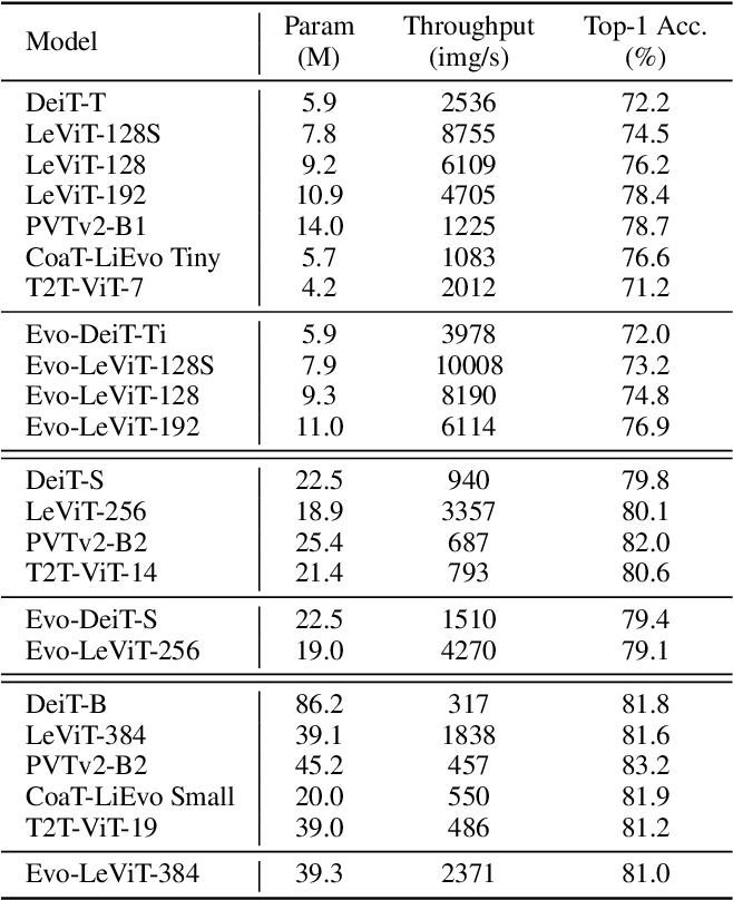 Figure 4 for Evo-ViT: Slow-Fast Token Evolution for Dynamic Vision Transformer