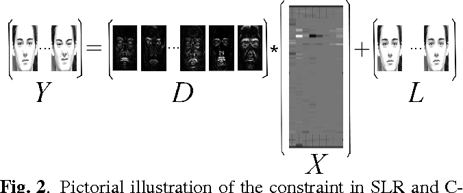 Figure 3 for Hierarchical Sparse and Collaborative Low-Rank Representation for Emotion Recognition