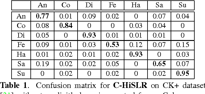 Figure 2 for Hierarchical Sparse and Collaborative Low-Rank Representation for Emotion Recognition