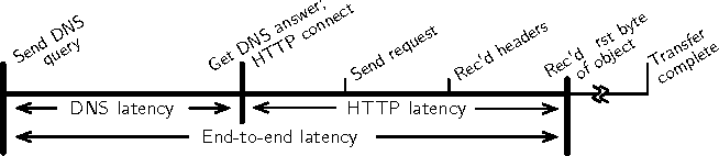 Content delivery and the natural evolution of DNS: remote