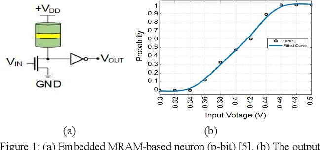 Figure 1 for Electrically-Tunable Stochasticity for Spin-based Neuromorphic Circuits: Self-Adjusting to Variation