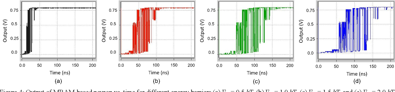 Figure 4 for Electrically-Tunable Stochasticity for Spin-based Neuromorphic Circuits: Self-Adjusting to Variation