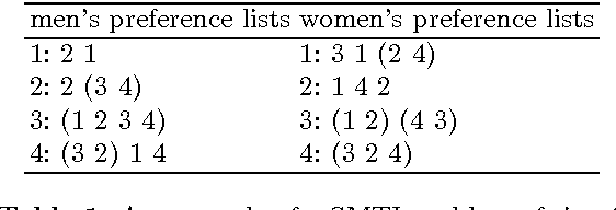 Figure 1 for Local search for stable marriage problems with ties and incomplete lists