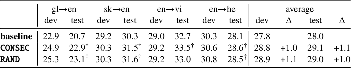 Figure 3 for Data Augmentation by Concatenation for Low-Resource Translation: A Mystery and a Solution