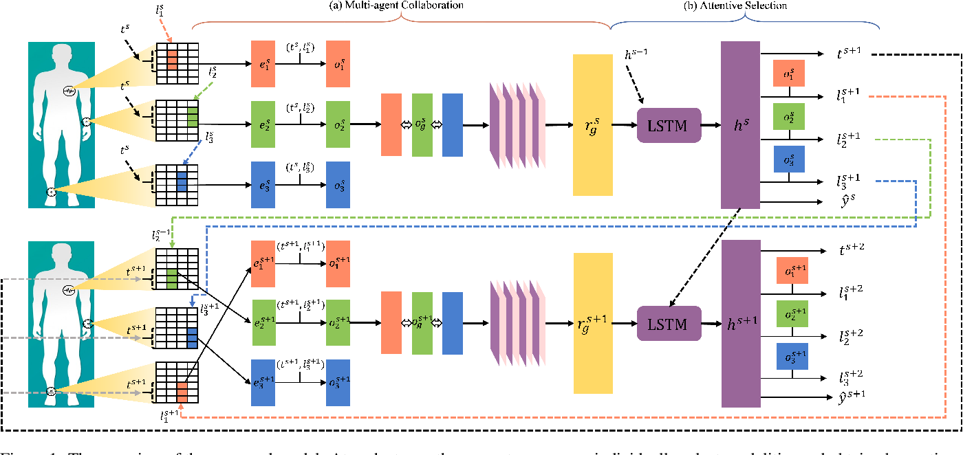 Figure 1 for Multi-agent Attentional Activity Recognition