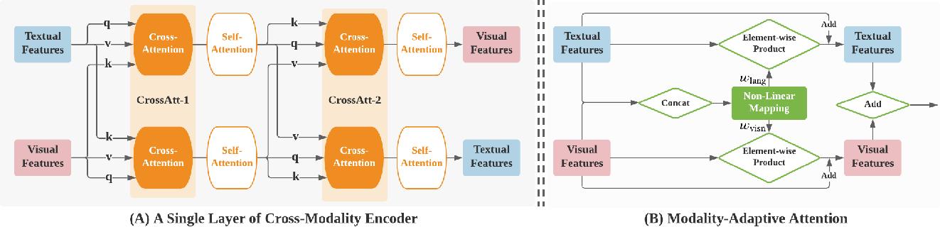 Figure 3 for SelfDoc: Self-Supervised Document Representation Learning