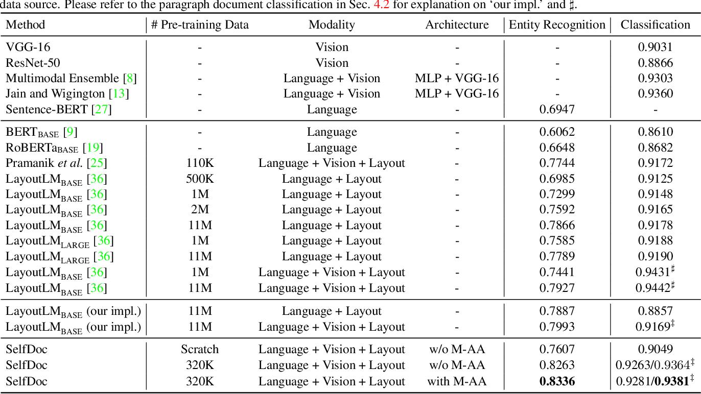 Figure 2 for SelfDoc: Self-Supervised Document Representation Learning