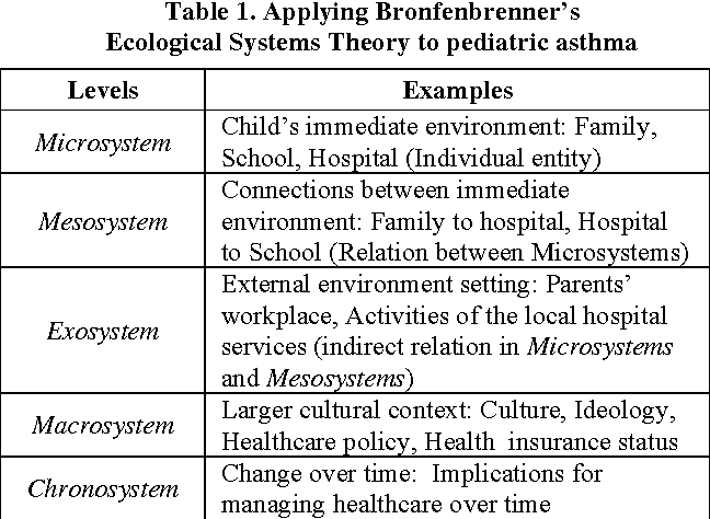 Life Alert Systems >> Using an ecological framework to design mobile technologies for pediatric asthma management ...