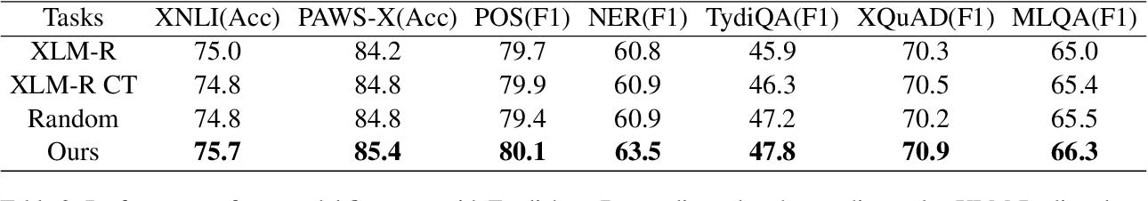 Figure 4 for Discovering Representation Sprachbund For Multilingual Pre-Training