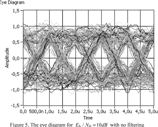 Analysis of filter parameter influence on communication quality figure 5 ccuart Image collections