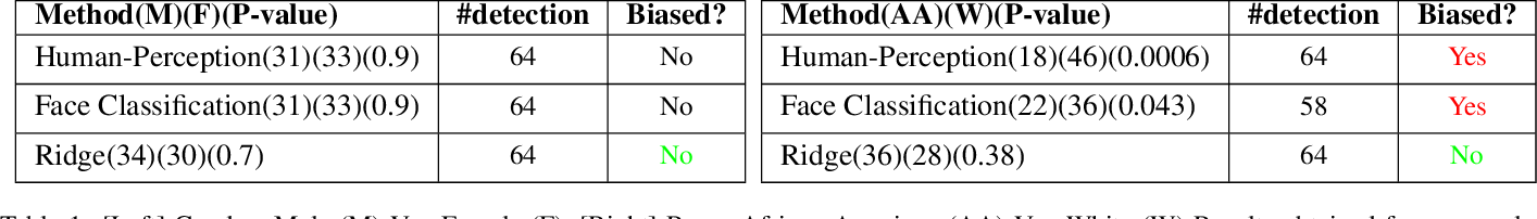 Figure 2 for Stereotype-Free Classification of Fictitious Faces
