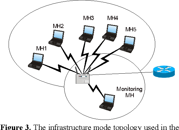 Figure 3 from running variance metric for evaluating performance of the infrastructure mode topology used in the simulation publicscrutiny Image collections