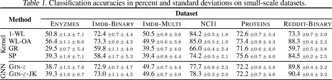 Figure 1 for TUDataset: A collection of benchmark datasets for learning with graphs