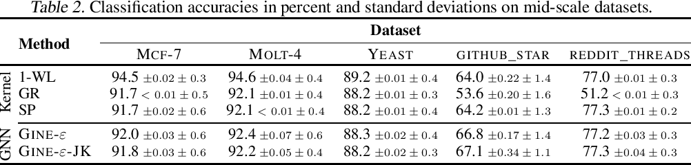 Figure 2 for TUDataset: A collection of benchmark datasets for learning with graphs