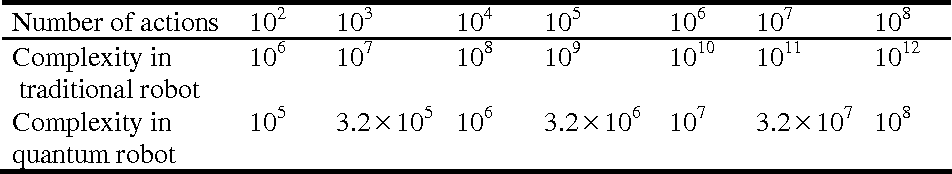Figure 2 for Quantum robot: structure, algorithms and applications