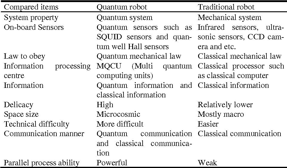 Figure 4 for Quantum robot: structure, algorithms and applications