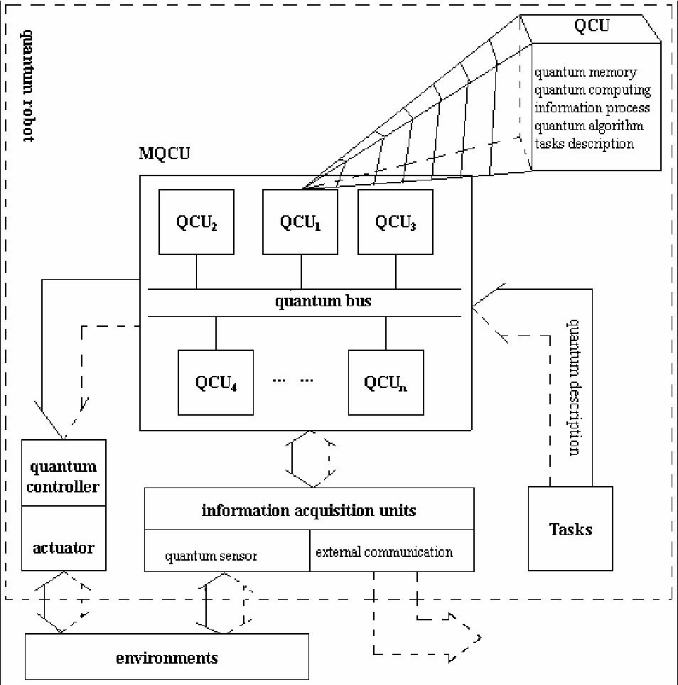 Figure 1 for Quantum robot: structure, algorithms and applications