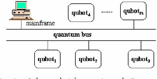 Figure 3 for Quantum robot: structure, algorithms and applications