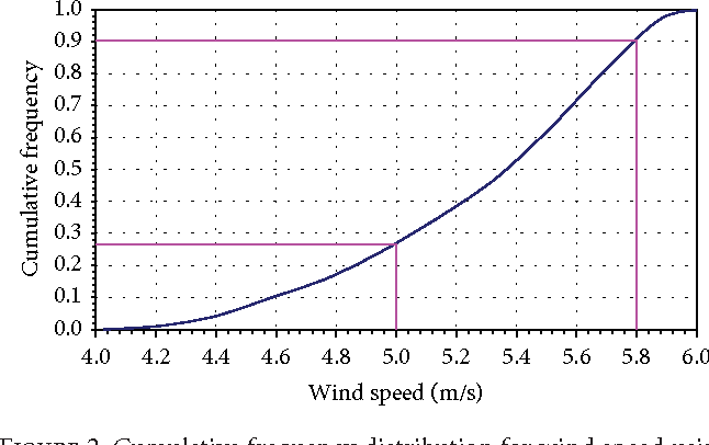 PDF] Reliability Estimation of Parameters of Helical Wind Turbine
